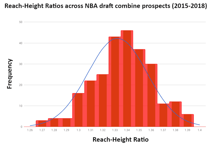standing reach to height ratios in NBA draft combine 2015-2018
